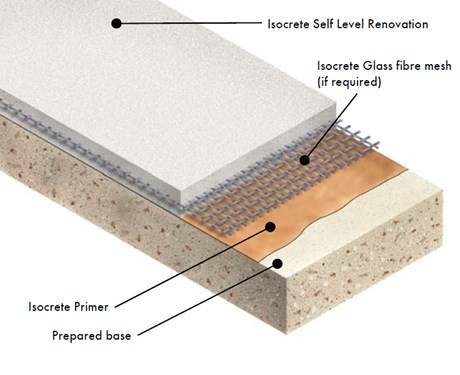 Isocrete Self-Level Renovation