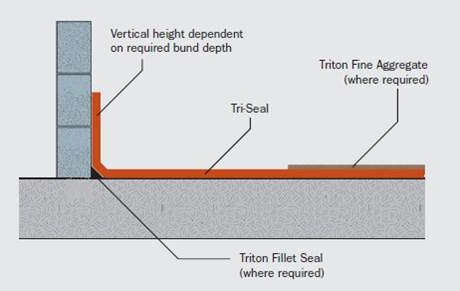 Tri-Seal Epoxy Resin Coating