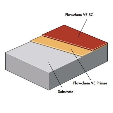 Flowchem VE SC System