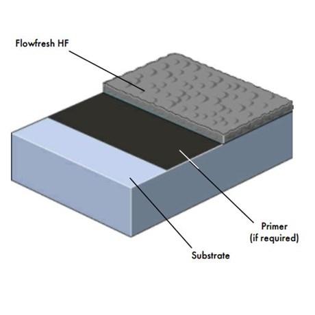 Flowfresh HF System