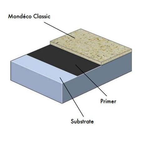 Mondéco Classic System