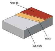 Peran SL System