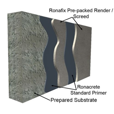 Ronafix Pre-packed Render/ Screed