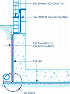 Riw Protection Board Riw