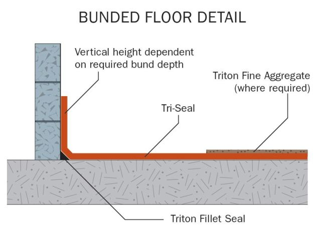 Triton Fillet Seal Cement Based Fillet Joints - Triton Systems