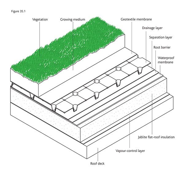 Jablite Flat Roof Insulation
