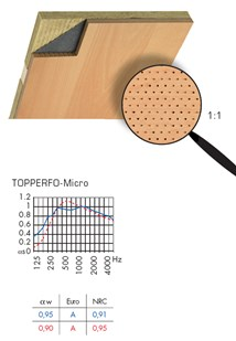 Composite Wall Lining Systems